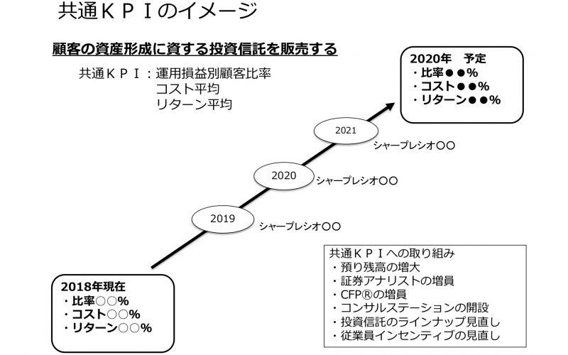 金融機関の共通KPI サムネイル