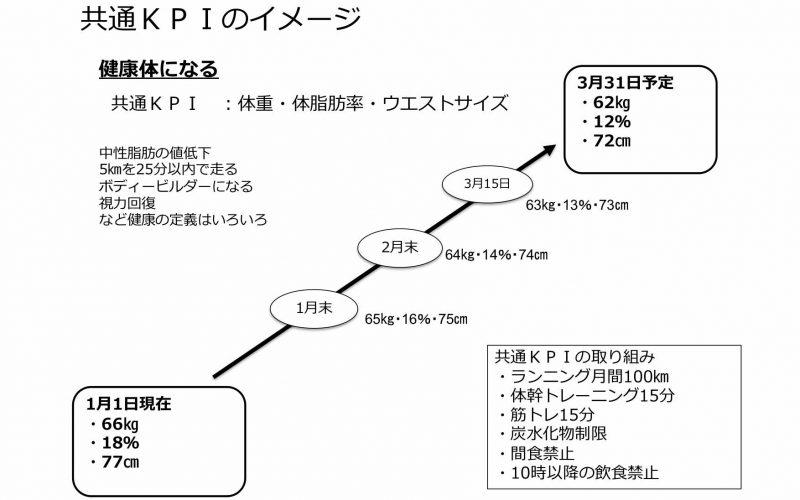 KPIとPCDAサイクル サムネイル