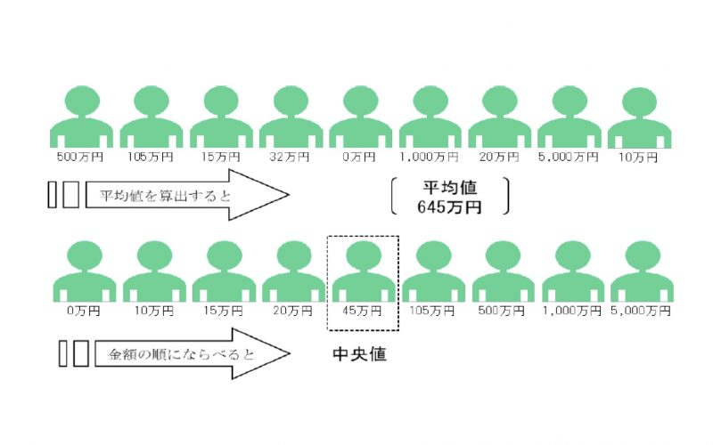 【平均値と中央値】20200106 371日目 サムネイル